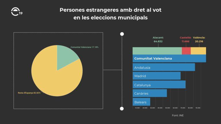 Persones estrangeres amb dret al vot en les eleccions municipals