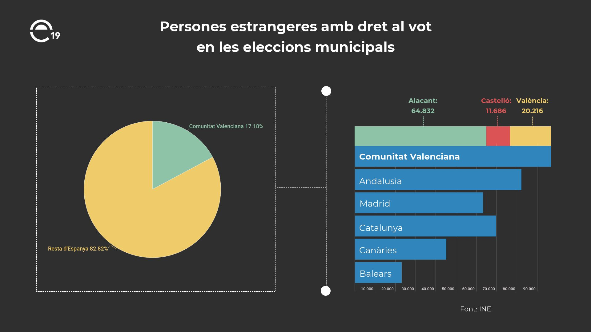 La Comunitat Valenciana lidera el nombre de persones estrangeres amb dret al vot en les eleccions municipals